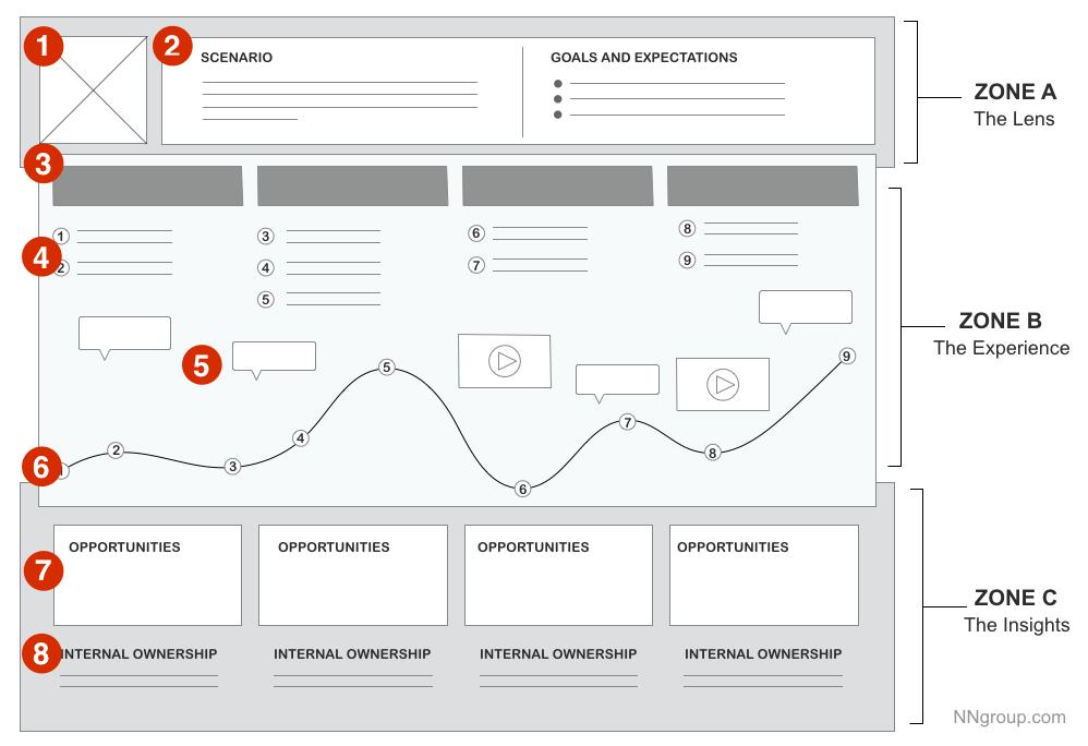 Customer Journey Map - essential for UX design